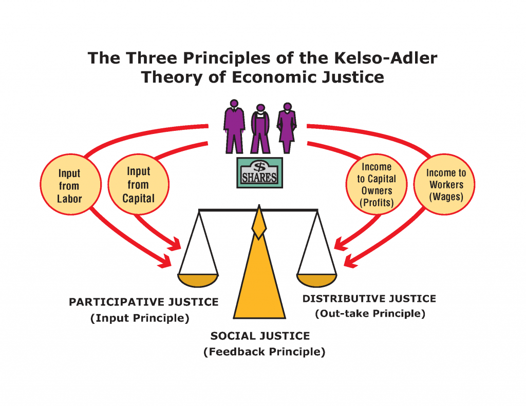 Defining Economic Justice and Social Justice