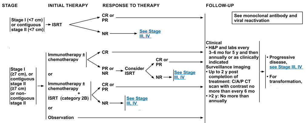 Treatment Option for Non-Hodgkin Lymphoma, stage I & II