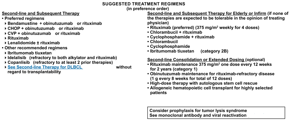 Suggestive Treatment Regimens for Follicular Lymphoma