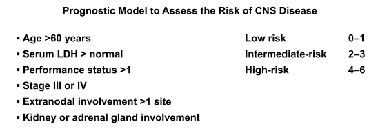 Prognostic Model to assess the risk of CNS Disease