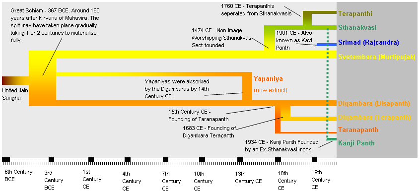 Timeline of various denominations in Jainism