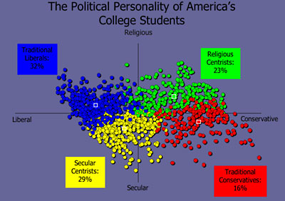 Political Personality Test