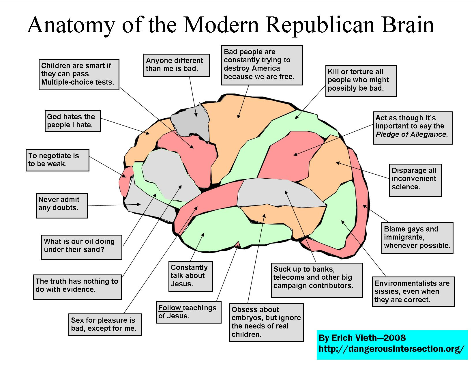 The Modern Republican Brain